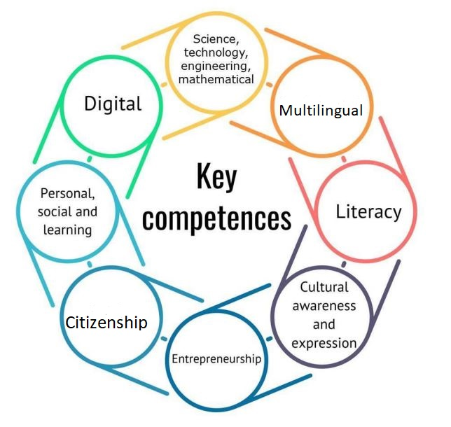a short introduction to the new key competences for